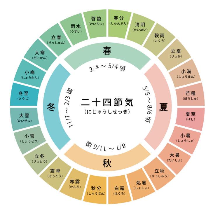 二十四節気|上越市・糸魚川市・妙高市の自然素材の家|キノイエ|