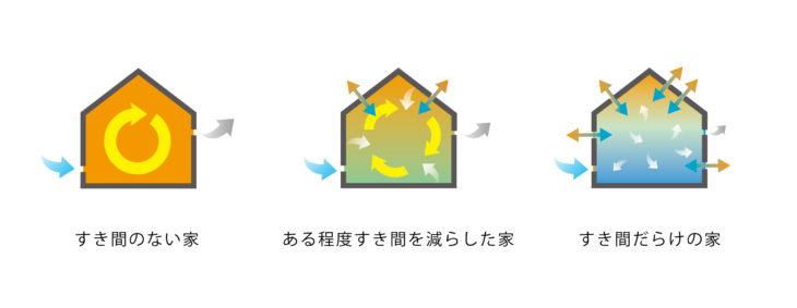 住宅とすき間|上越市・妙高市・糸魚川市の工務店|注文住宅|木の家づくりハウスメーカー|キノイエ|