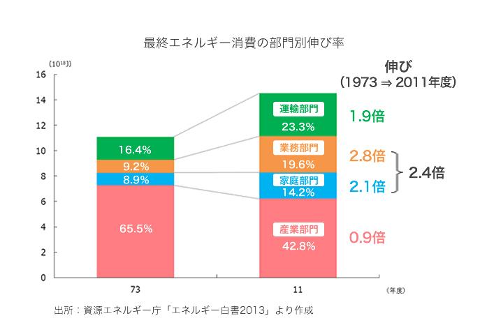 増加する家庭のエネルギー消費
