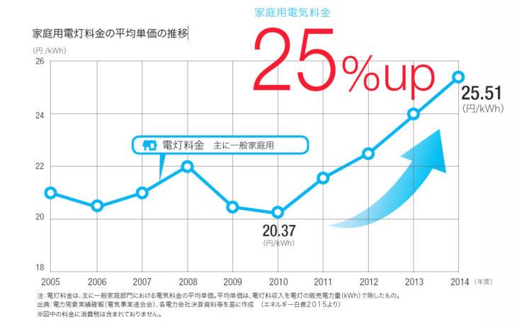 家庭用電灯料金の平均単価の推移