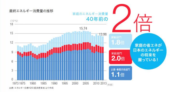 最終エネルギー消費量の推移
