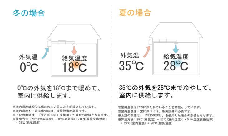 第一種熱交換換気システム