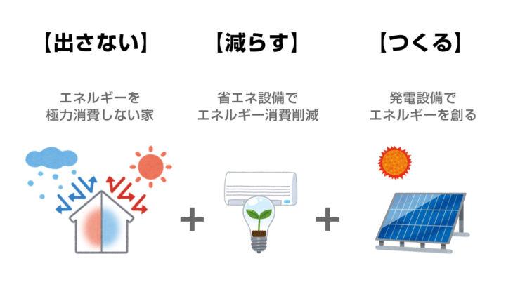 ZEH|上越市・妙高市・糸魚川市の注文住宅|木の家づくり工務店|キノイエ|