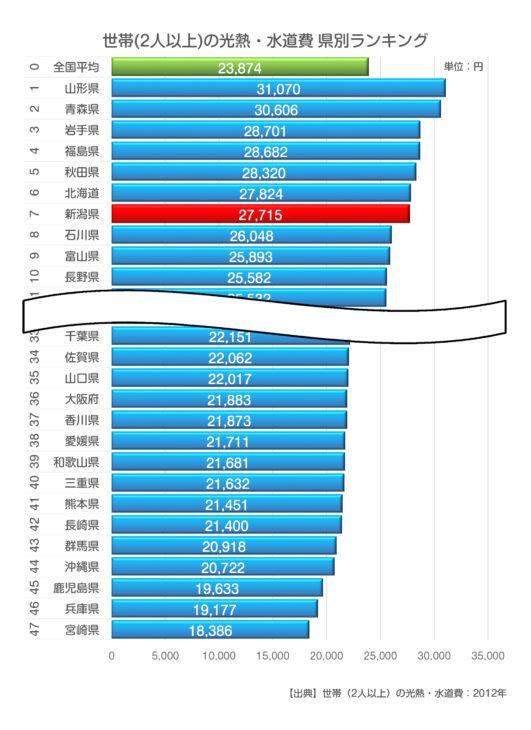 光熱・水道費県別ランキング