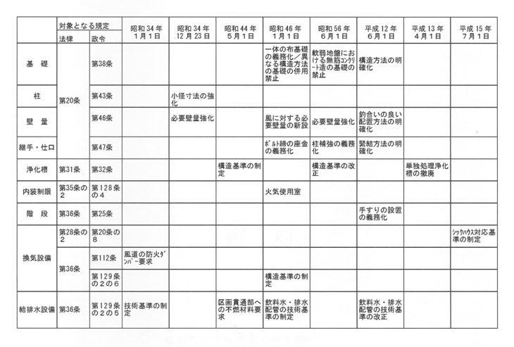 中古住宅|上越市・妙高市・糸魚川市の工務店|注文住宅|木の家づくりハウスメーカー|キノイエ|